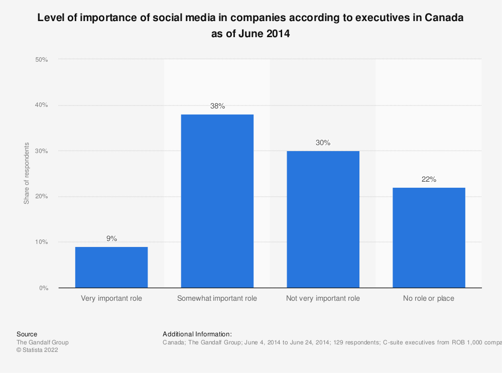 Statistic: Level of importance of social media in companies according to executives in Canada as of June 2014 | Statista