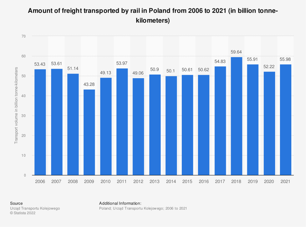 Statistic: Amount of freight transported by rail in Poland from 2006 to 2020 (in billion tonne-kilometers) | Statista