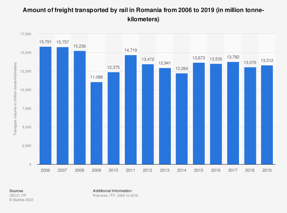 Statistic: Amount of freight transported by rail in Romania from 2006 to 2018 (in million tonne-kilometers) | Statista