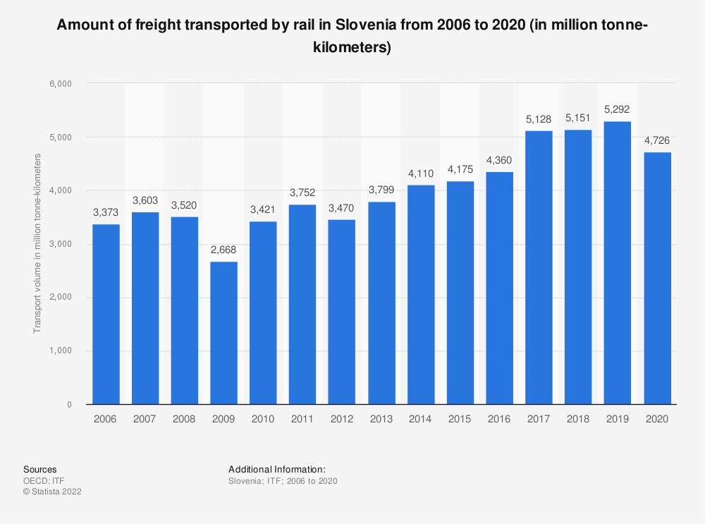 Statistic: Amount of freight transported by rail in Slovenia from 2006 to 2017 (in million tonne-kilometers) | Statista