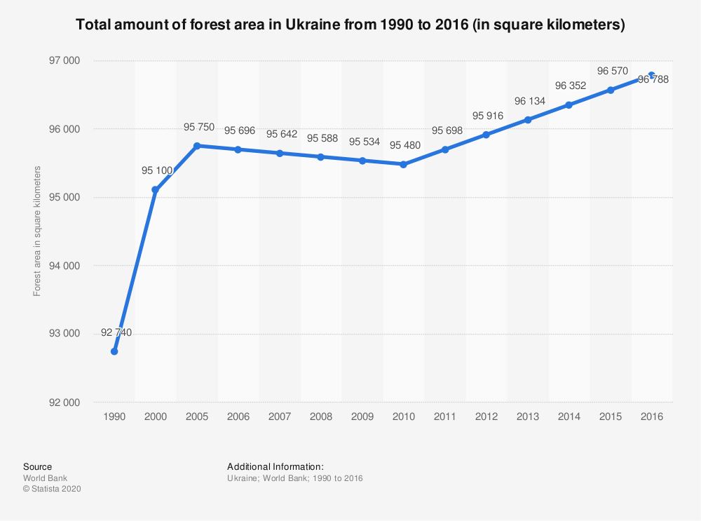 Statistic: Total amount of forest area in Ukraine from 1990 to 2016 (in square kilometers) | Statista