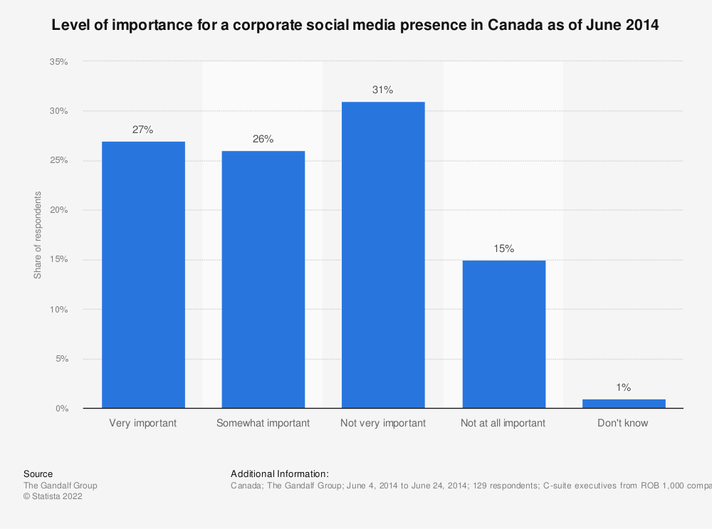 Statistic: Level of importance for a corporate social media presence in Canada as of June 2014 | Statista