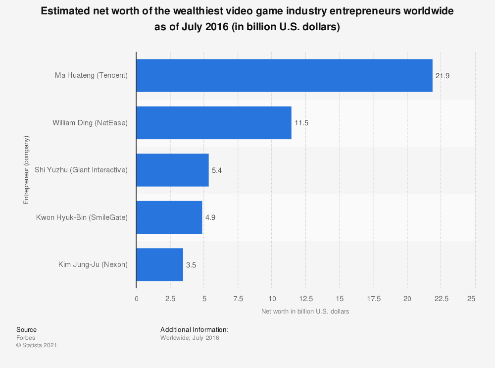 Statistic: Estimated net worth of the wealthiest video game industry entrepreneurs worldwide as of July 2016 (in billion U.S. dollars) | Statista