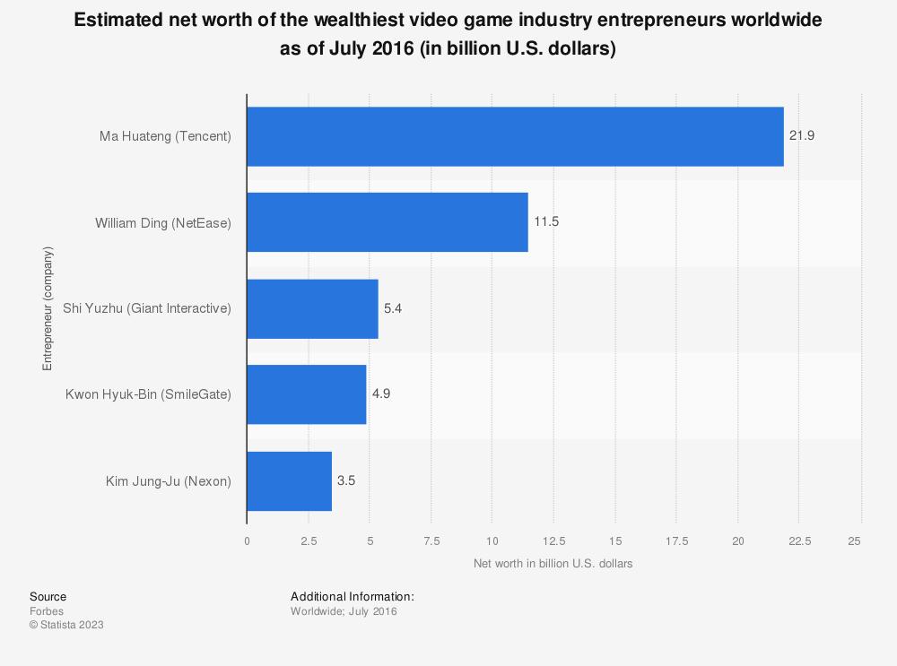 Statistic: Estimated net worth of the wealthiest video game industry entrepreneurs worldwide as of July 2016 (in billion U.S. dollars) | Statista