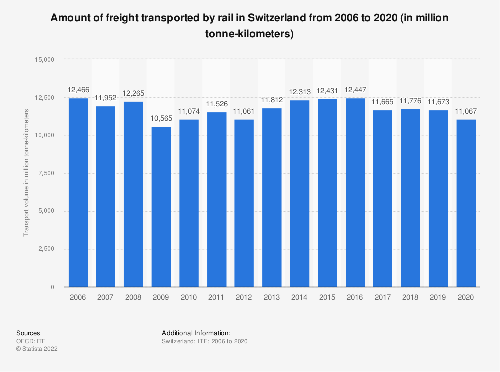 Statistic: Amount of freight transported by rail in Switzerland from 2006 to 2017 (in million tonne-kilometers) | Statista