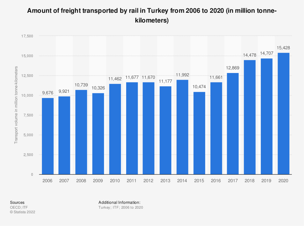 Statistic: Amount of freight transported by rail in Turkey from 2006 to 2016 (in million tonne-kilometers) | Statista