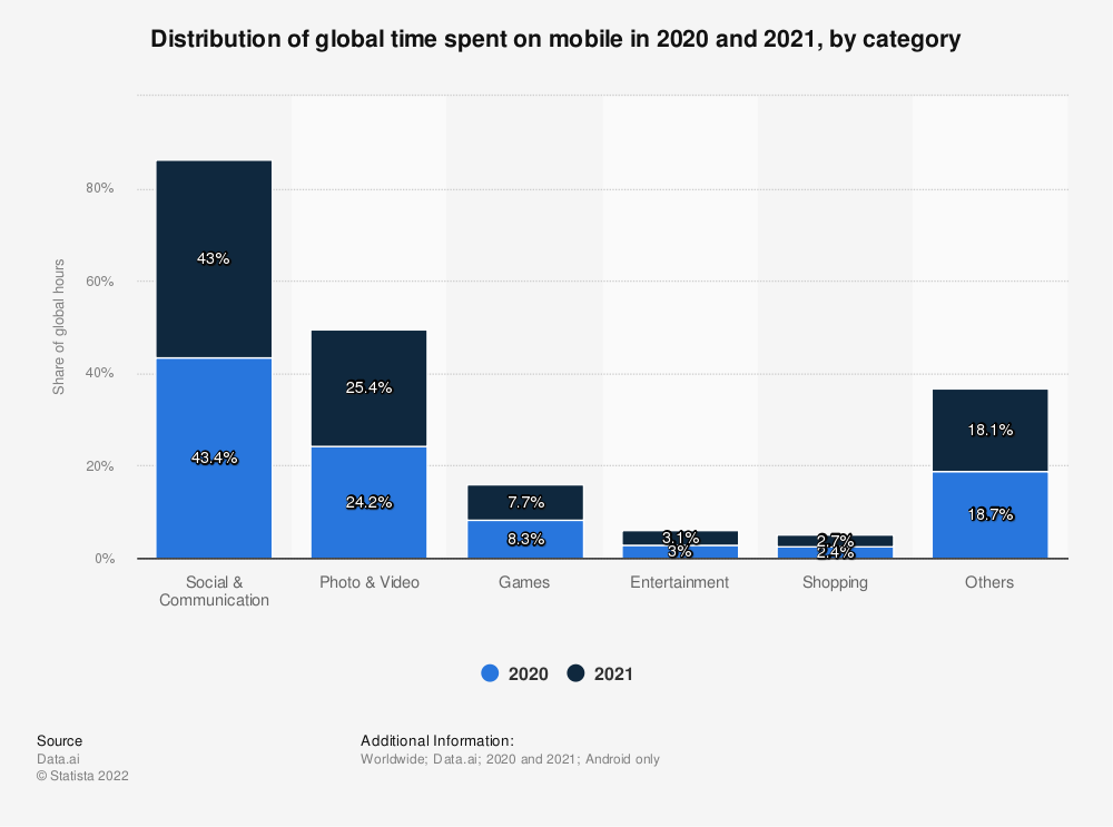 Statistic: Distribution of global hours spent on mobile from 2016 to 2019, by category | Statista