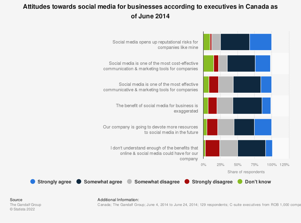 Statistic: Attitudes towards social media for businesses according to executives in Canada as of June 2014 | Statista