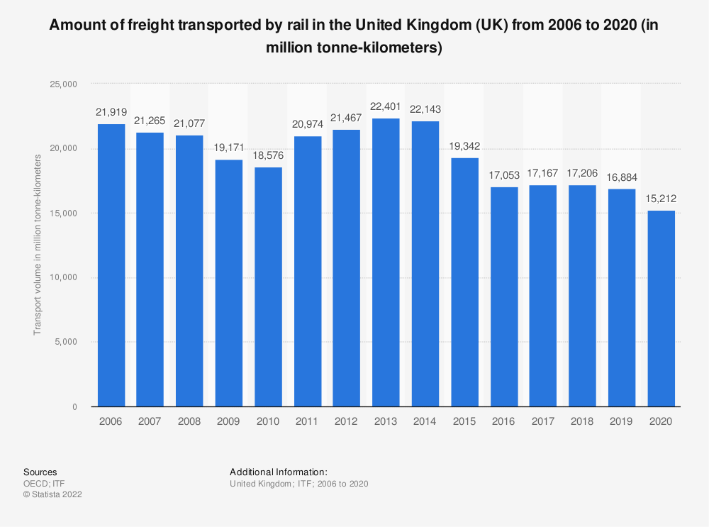 Statistic: Amount of freight transported by rail in the United Kingdom (UK) from 2006 to 2018 (in million tonne-kilometers) | Statista