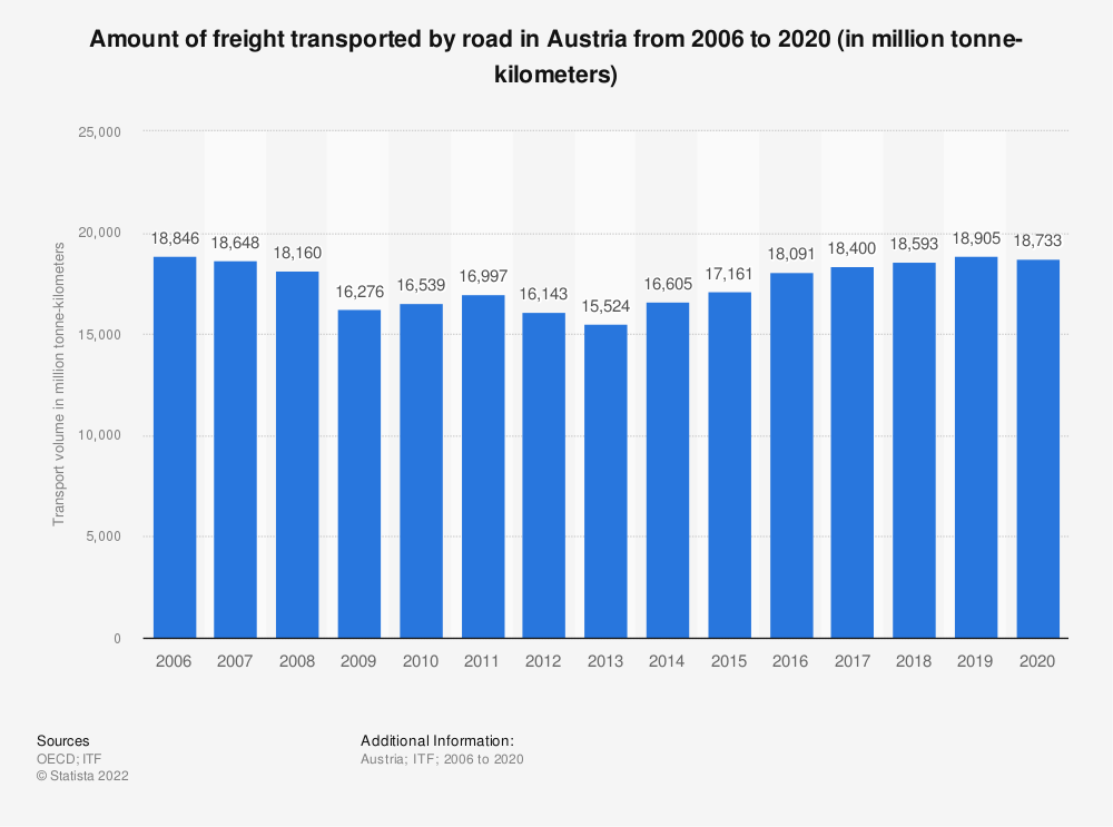 Statistic: Amount of freight transported by road in Austria from 2006 to 2017 (in million tonne-kilometers) | Statista