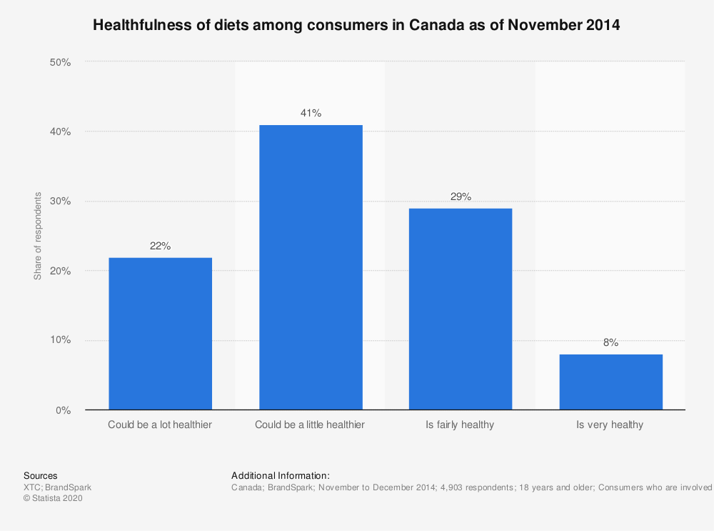 Statistic: Healthfulness of diets among consumers in Canada as of November 2014 | Statista