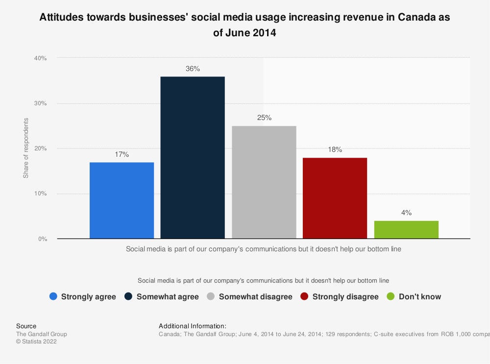 Statistic: Attitudes towards businesses' social media usage increasing revenue in Canada as of June 2014 | Statista