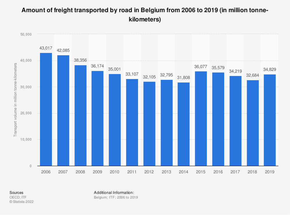 Statistic: Amount of freight transported by road in Belgium from 2006 to 2018 (in million tonne-kilometers) | Statista