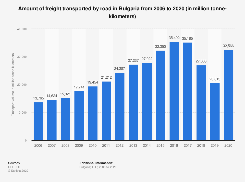 Statistic: Amount of freight transported by road in Bulgaria from 2006 to 2017 (in million tonne-kilometers) | Statista