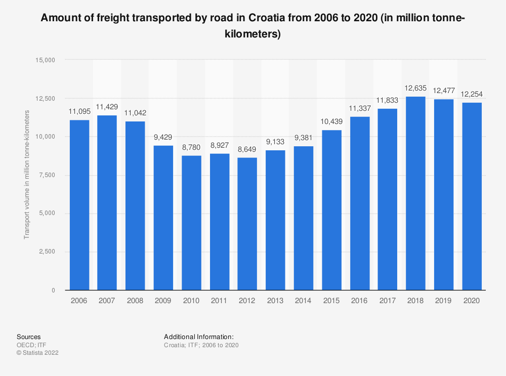 Statistic: Amount of freight transported by road in Croatia from 2006 to 2017 (in million tonne-kilometers) | Statista