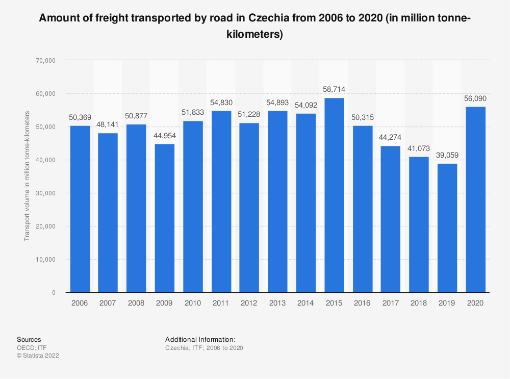 Statistic: Amount of freight transported by road in Czechia from 2006 to 2019 (in million tonne-kilometers)   Statista