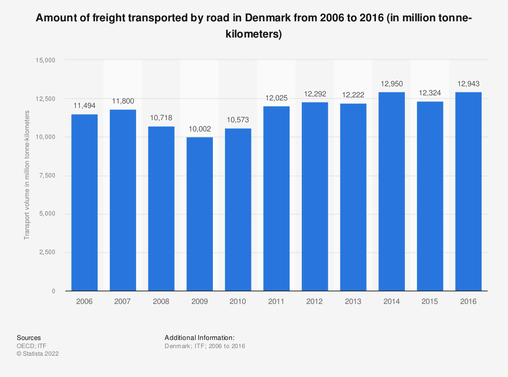 Statistic: Amount of freight transported by road in Denmark from 2006 to 2016 (in million tonne-kilometers) | Statista