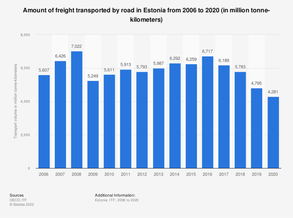Statistic: Amount of freight transported by road in Estonia from 2006 to 2017 (in million tonne-kilometers) | Statista