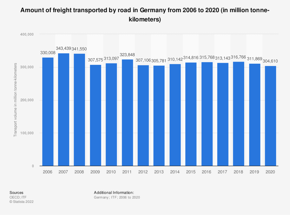 Statistic: Amount of freight transported by road in Germany from 2006 to 2017 (in million tonne-kilometers) | Statista