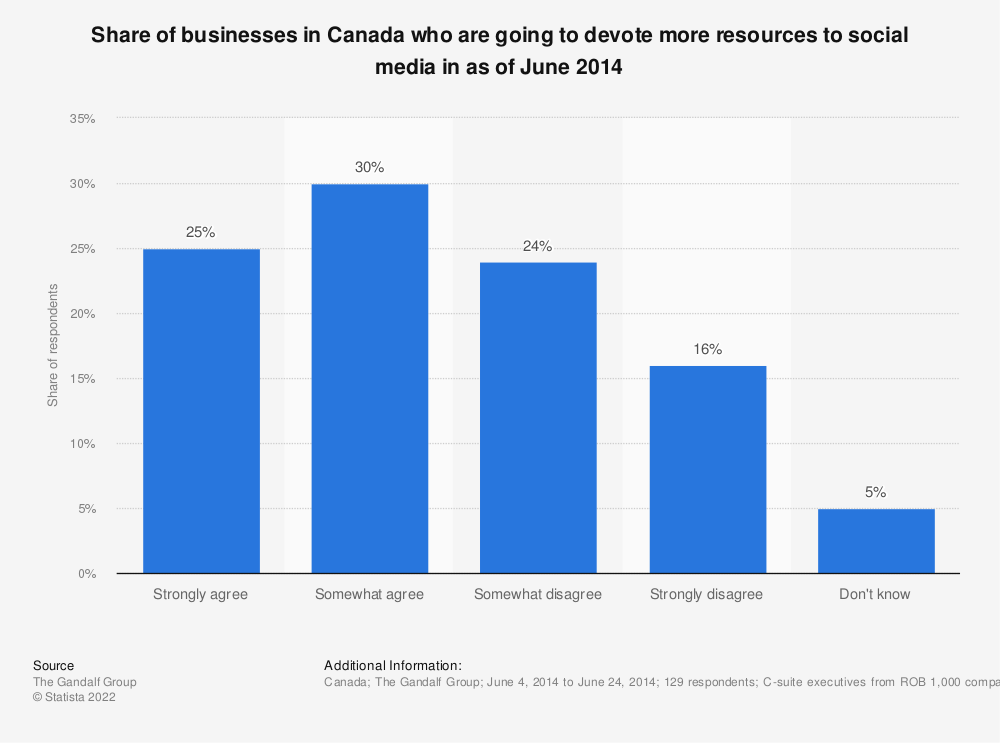Statistic: Share of businesses in Canada who are going to devote more resources to social media in as of June 2014 | Statista