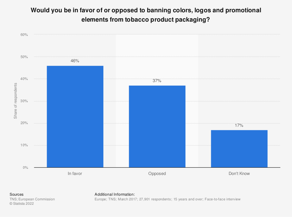Statistic: Would you be in favor of or opposed to banning colors, logos and promotional elements from tobacco product packaging? | Statista