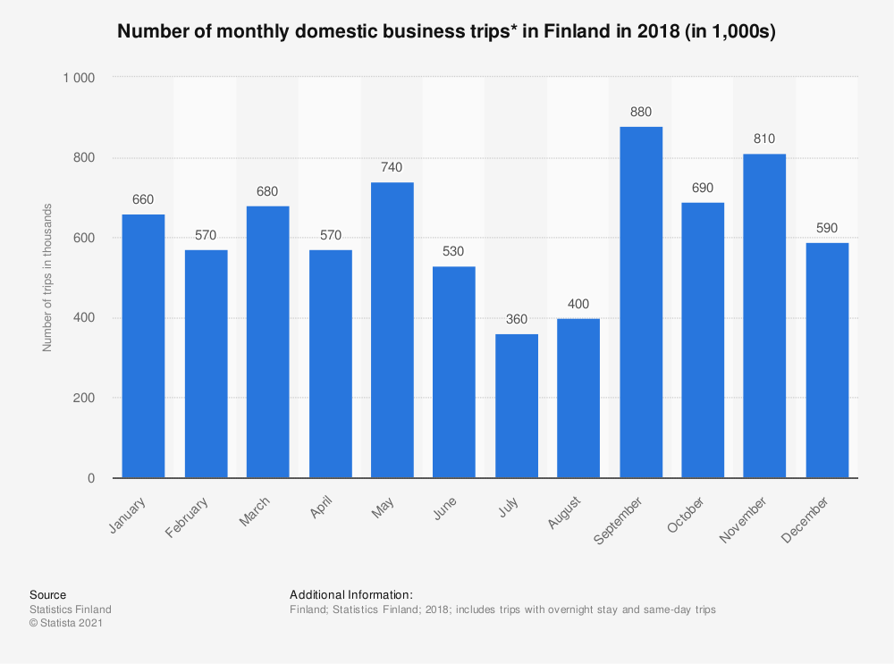 Statistic: Number of monthly domestic business trips* in Finland in 2018 (in 1,000s) | Statista
