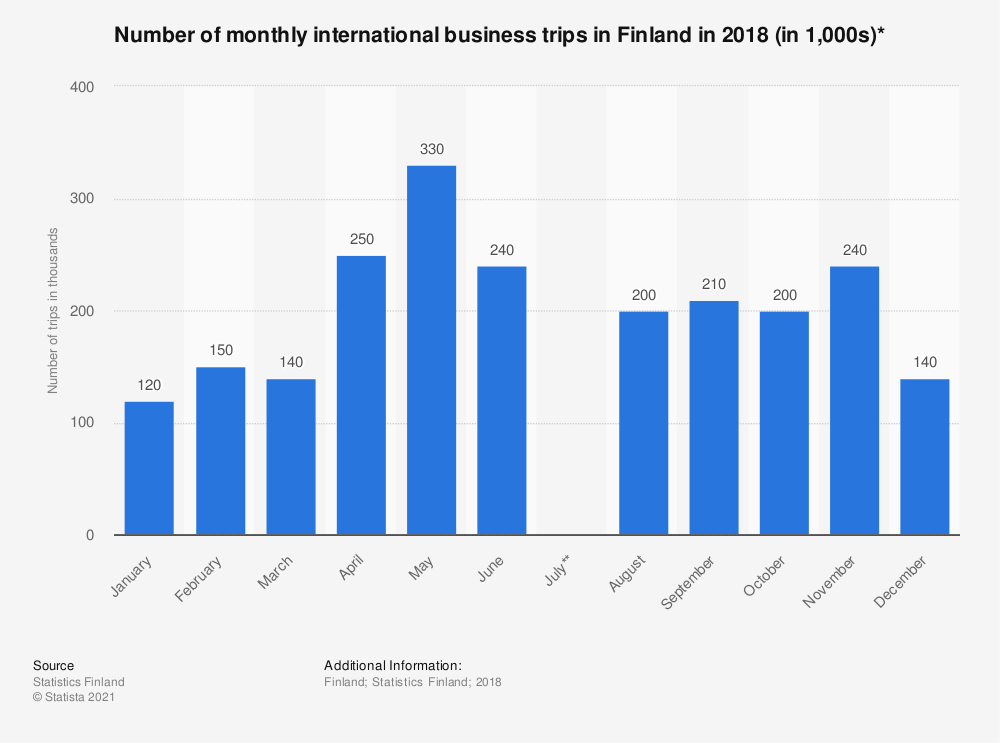 Statistic: Number of monthly international business trips in Finland in 2018 (in 1,000s)* | Statista