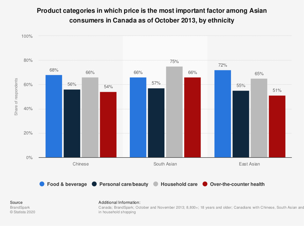 Statistic: Product categories in which price is the most important factor among Asian consumers in Canada as of October 2013, by ethnicity  | Statista