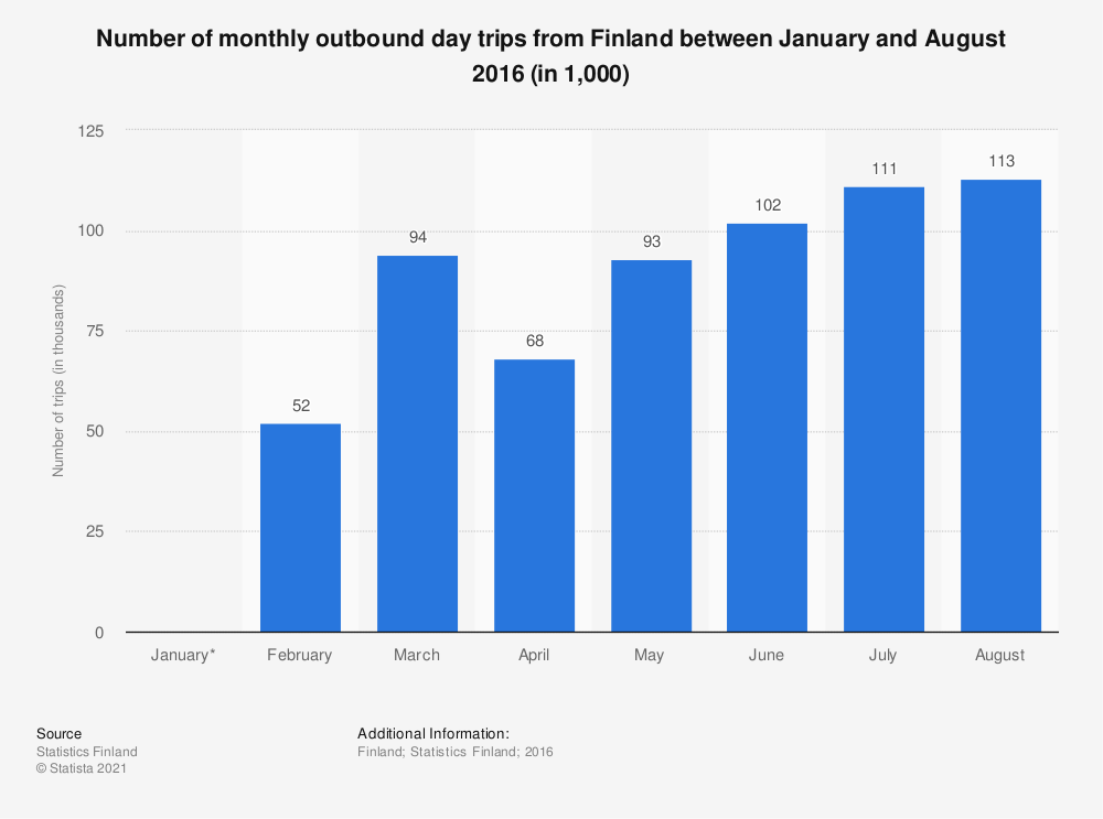 Statistic: Number of monthly outbound day trips from Finland between January and August 2016 (in 1,000) | Statista