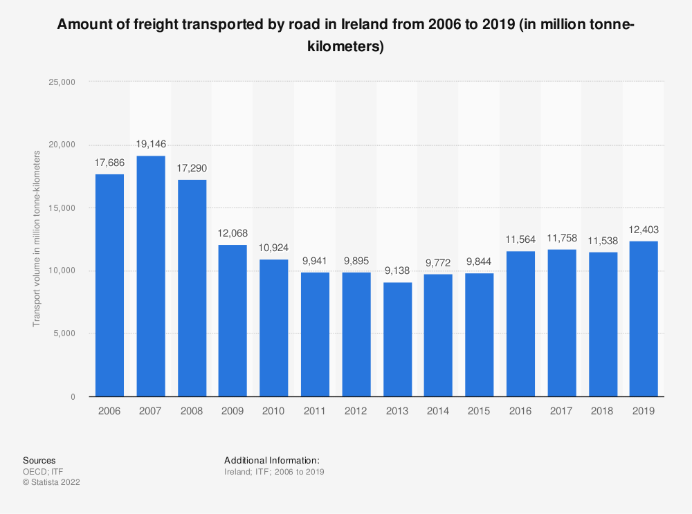Statistic: Amount of freight transported by road in Ireland from 2006 to 2018 (in million tonne-kilometers) | Statista