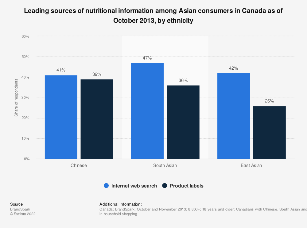Statistic: Leading sources of nutritional information among Asian consumers in Canada as of October 2013, by ethnicity  | Statista