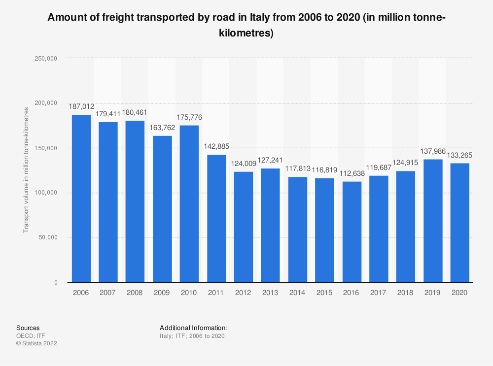 Statistic: Amount of freight transported by road in Italy from 2006 to 2019 (in million tonne-kilometres) | Statista