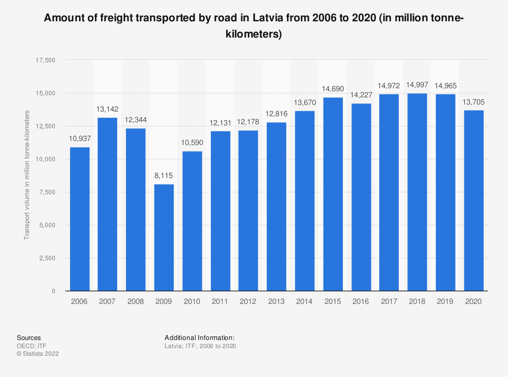 Statistic: Amount of freight transported by road in Latvia from 2006 to 2017 (in million tonne-kilometres) | Statista