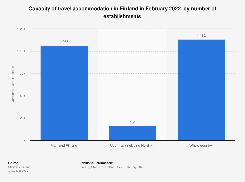 Statistic: Capacity of travel accommodation in Finland as of October 2019, by number of establishments | Statista
