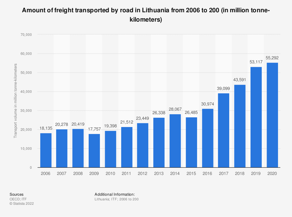 Statistic: Amount of freight transported by road in Lithuania from 2006 to 2017 (in million tonne-kilometres) | Statista