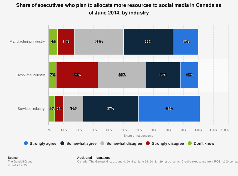 Statistic: Share of executives who plan to allocate more resources to social media in Canada as of June 2014, by industry | Statista