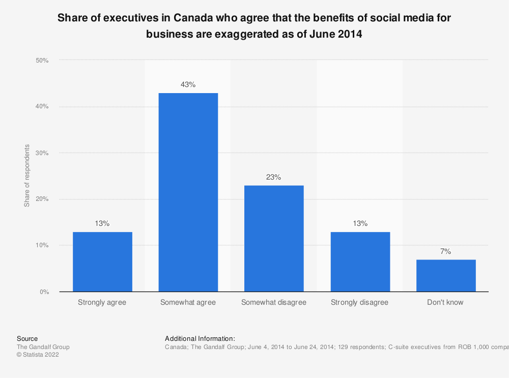 Statistic: Share of executives in Canada who agree that the benefits of social media for business are exaggerated as of June 2014 | Statista