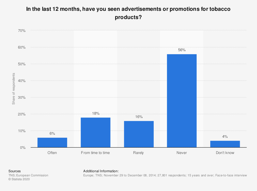 Statistic: In the last 12 months, have you seen advertisements or promotions for tobacco products? | Statista