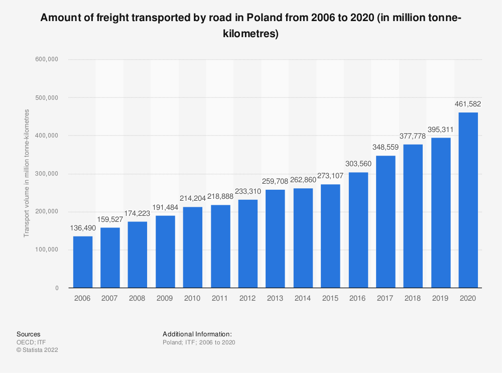 Statistic: Amount of freight transported by road in Poland from 2006 to 2019 (in million tonne-kilometres)   Statista