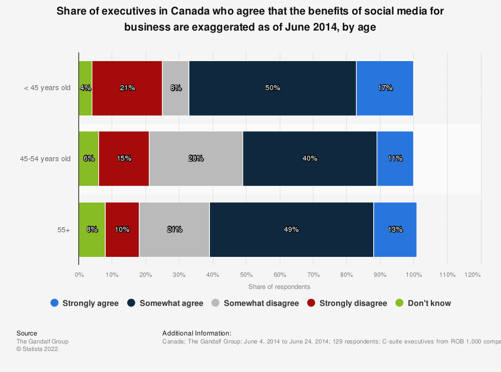 Statistic: Share of executives in Canada who agree that the benefits of social media for business are exaggerated as of June 2014, by age | Statista
