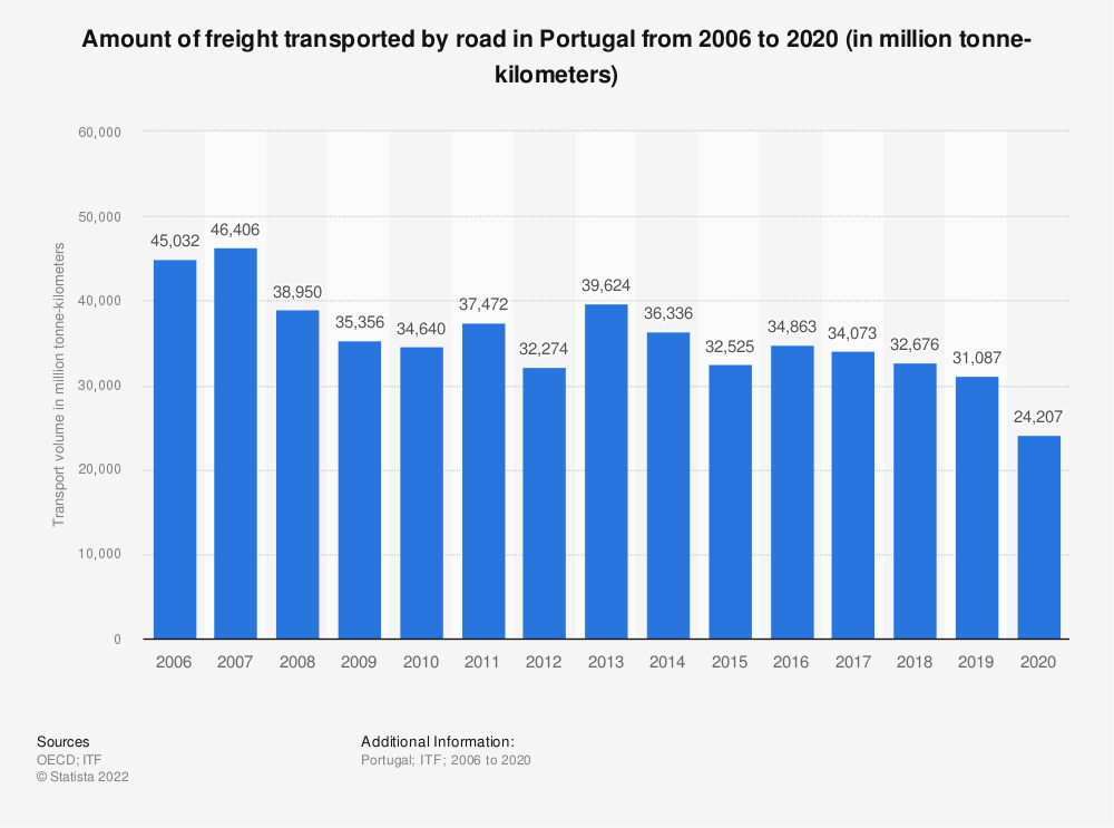 Statistic: Amount of freight transported by road in Portugal from 2006 to 2017 (in million tonne-kilometers) | Statista