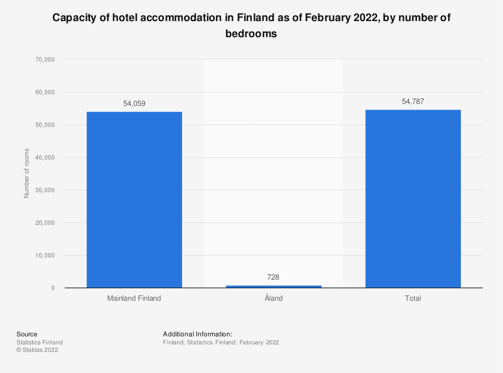 Statistic: Capacity of hotel accommodation in Finland as of October 2019, by number of bedrooms | Statista