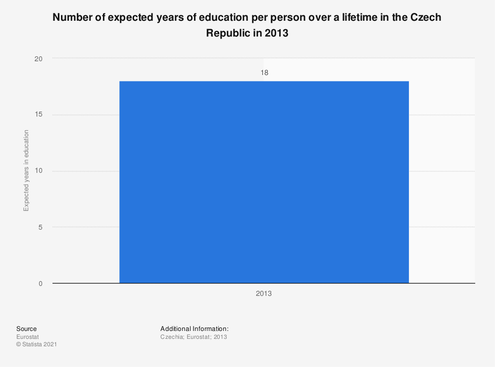 Statistic: Number of expected years of education per person over a lifetime in the Czech Republic in 2013 | Statista