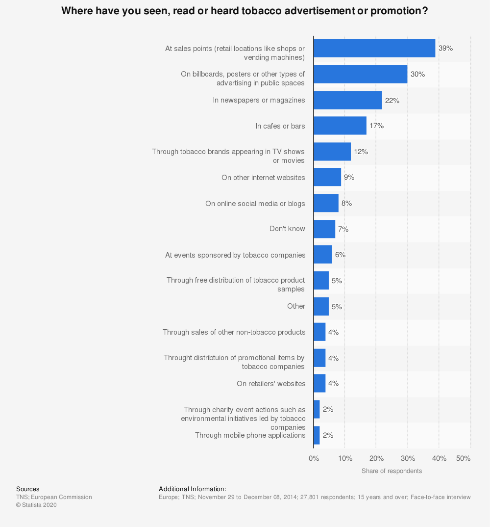 Statistic: Where have you seen, read or heard tobacco advertisement or promotion? | Statista