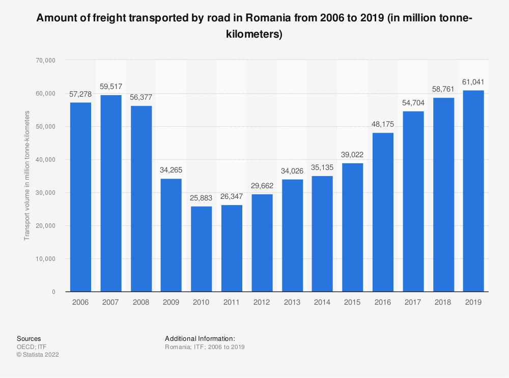 Statistic: Amount of freight transported by road in Romania from 2006 to 2019 (in million tonne-kilometers)   Statista