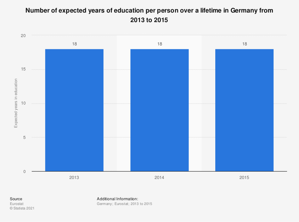 Statistic: Number of expected years of education per person over a lifetime in Germany from 2013 to 2015 | Statista