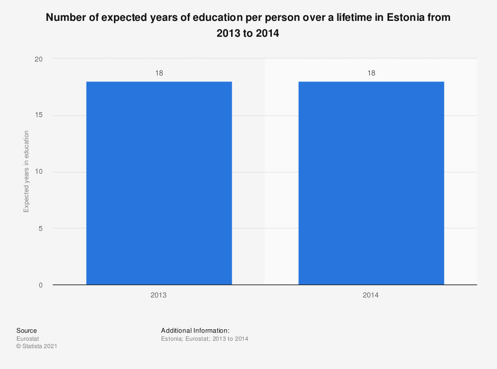 Statistic: Number of expected years of education per person over a lifetime in Estonia from 2013 to 2014 | Statista