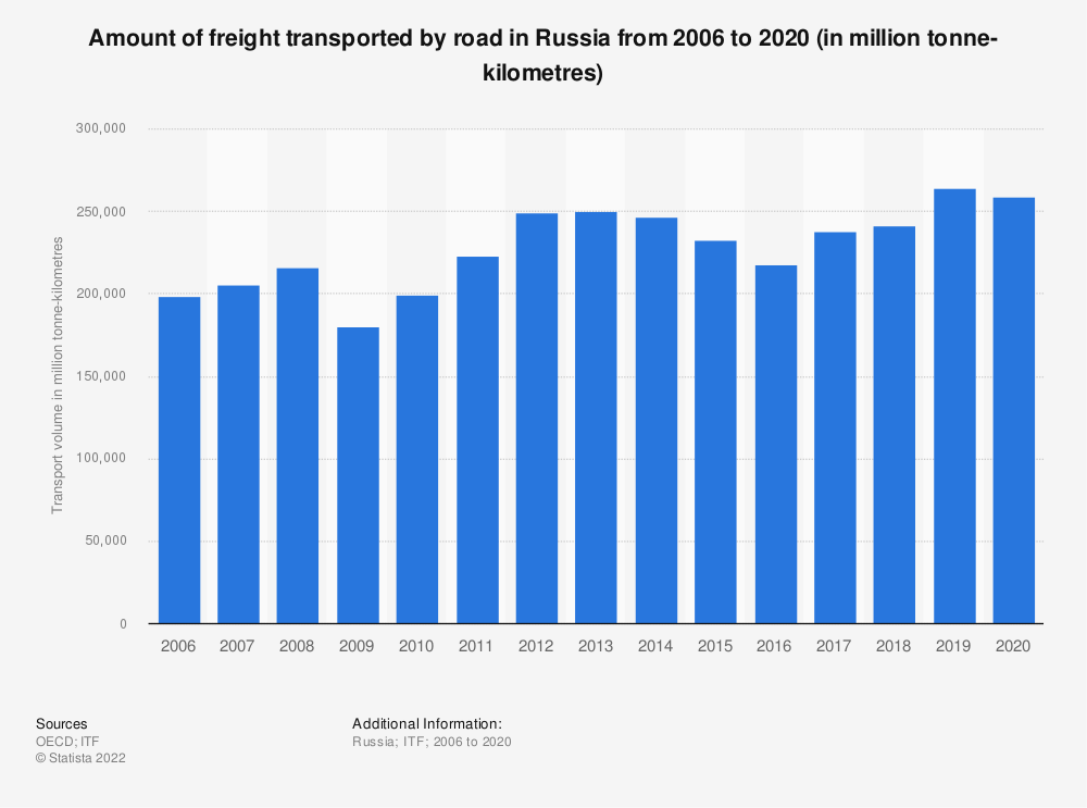 Statistic: Amount of freight transported by road in Russia from 2006 to 2019 (in million tonne-kilometres) | Statista