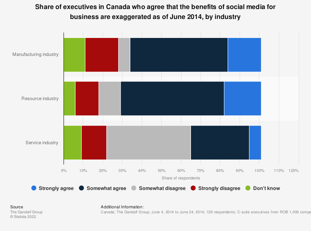 Statistic: Share of executives in Canada who agree that the benefits of social media for business are exaggerated as of June 2014, by industry | Statista