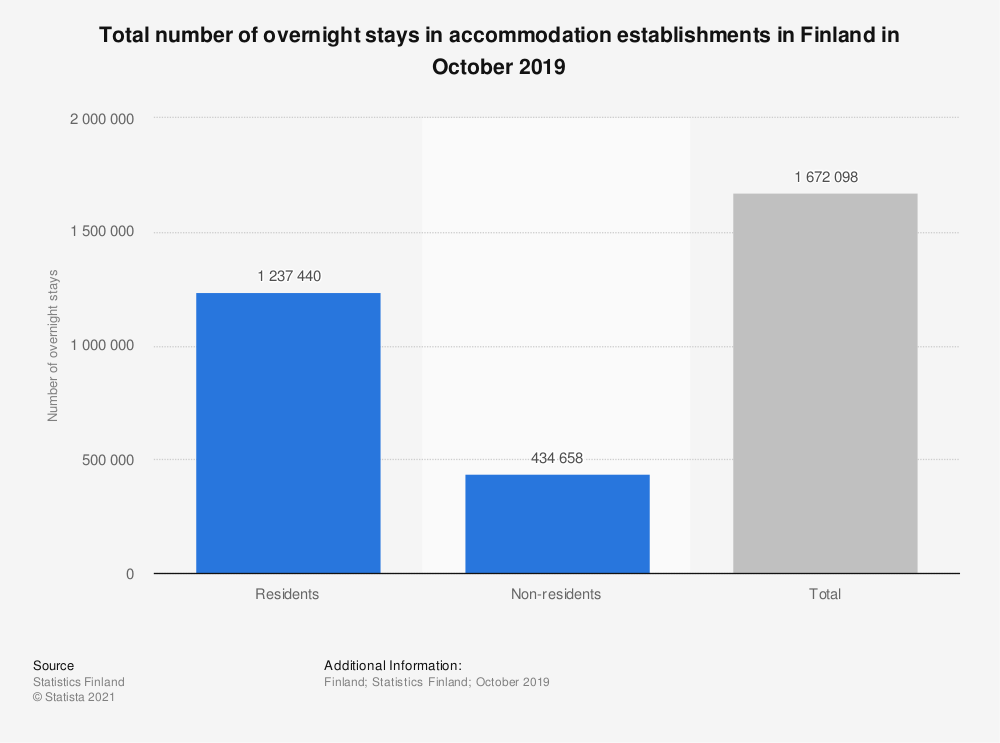 Statistic: Total number of overnight stays in accommodation establishments in Finland in September 2018 | Statista